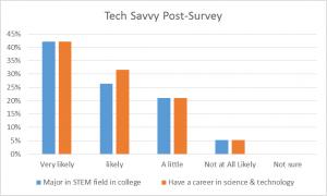 Tech Trek post