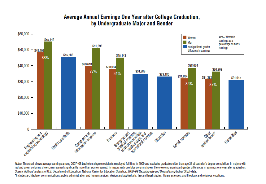 College Pay Gap Chart